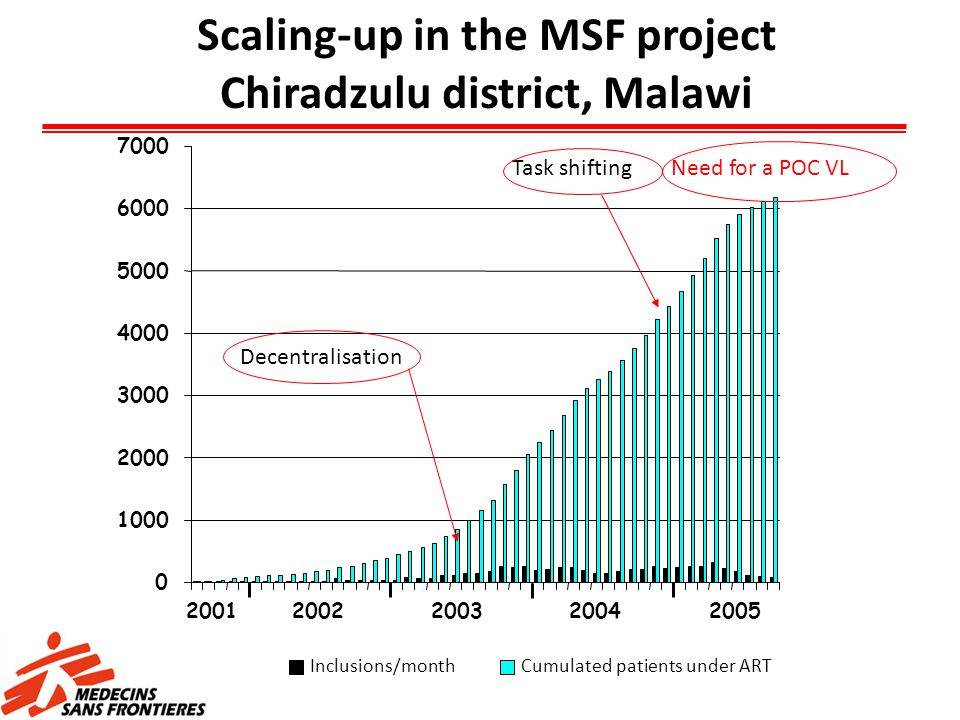 Scaling-up in the MSF project Chiradzulu district, Malawi Decentralisation Task shiftingNeed for a POC VL