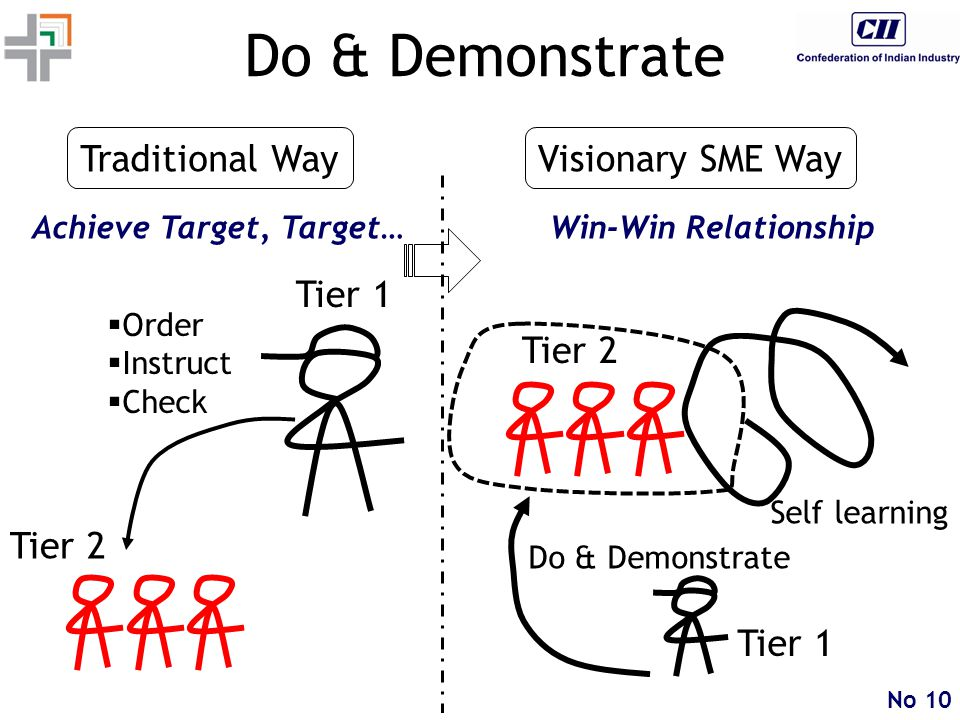 No 10 Do & Demonstrate  Order  Instruct  Check Do & Demonstrate Tier 1 Tier 2 Tier 1 Tier 2 Self learning Traditional Way Achieve Target, Target… Visionary SME Way Win-Win Relationship