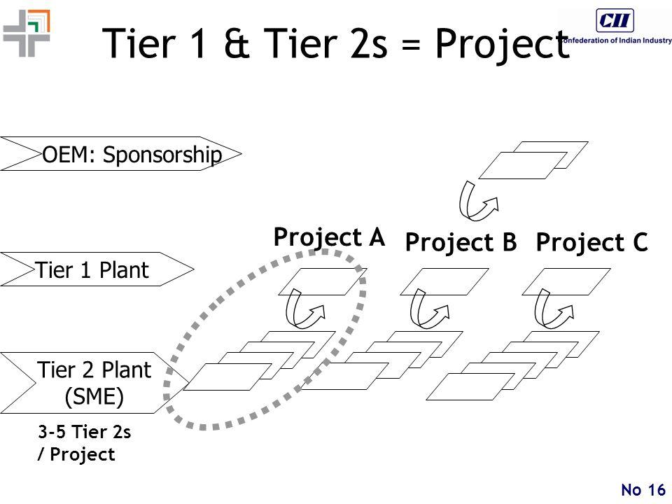 No 16 Tier 1 & Tier 2s = Project OEM: Sponsorship Tier 2 Plant (SME) Tier 1 Plant 3-5 Tier 2s / Project Project A Project BProject C