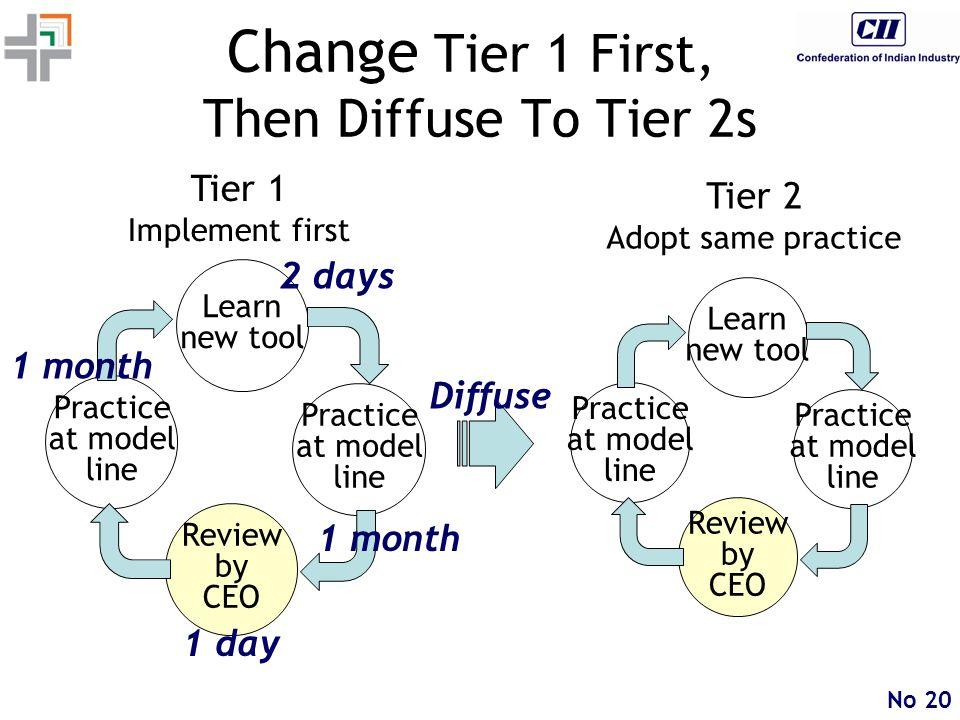 No 20 Learn new tool Practice at model line Review by CEO Change Tier 1 First, Then Diffuse To Tier 2s Tier 1 Implement first Practice at model line Tier 2 Adopt same practice Learn new tool Practice at model line Review by CEO Practice at model line 2 days 1 month 1 day 1 month Diffuse