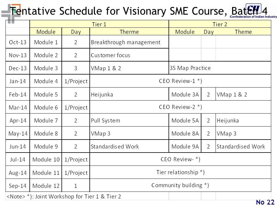 No 22 Tentative Schedule for Visionary SME Course, Batch 4
