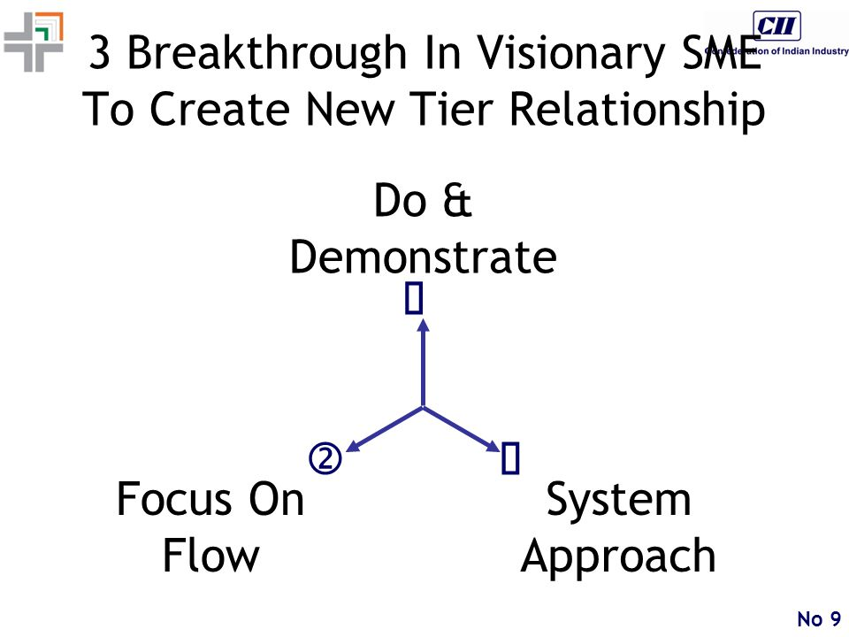 No 9 3 Breakthrough In Visionary SME To Create New Tier Relationship '   Do & Demonstrate Focus On Flow System Approach
