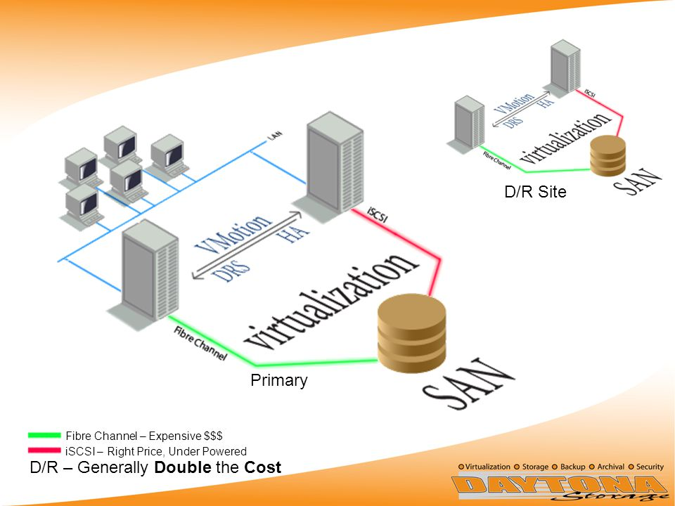 Fibre Channel – Expensive $$$ iSCSI – Right Price, Under Powered D/R – Generally Double the Cost Primary D/R Site