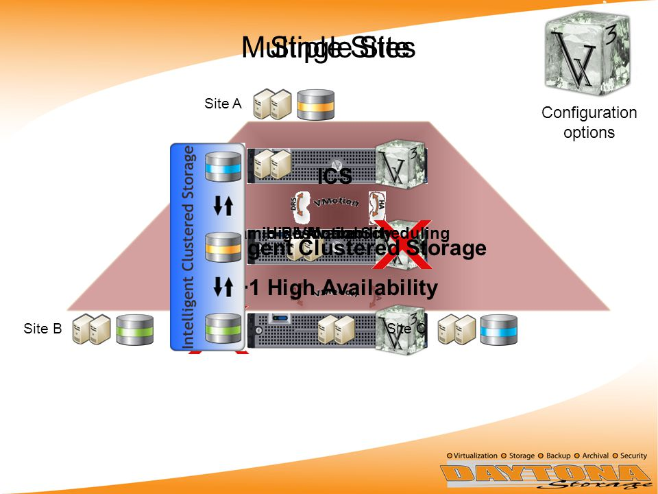 Single SiteMultiple Sites Site A Site CSite B VMotionDynamic Resource SchedulingHigh Availability ICS Intelligent Clustered Storage N+1 High Availability Configuration options