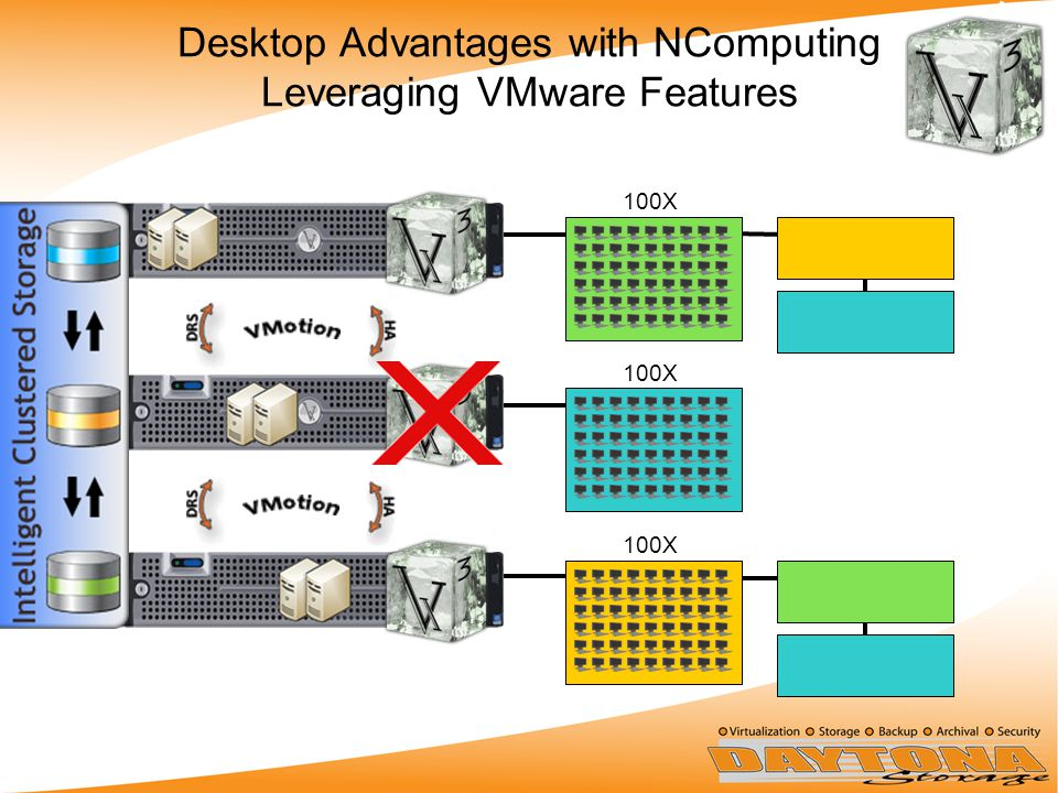 Desktop Advantages with NComputing Leveraging VMware Features 100X