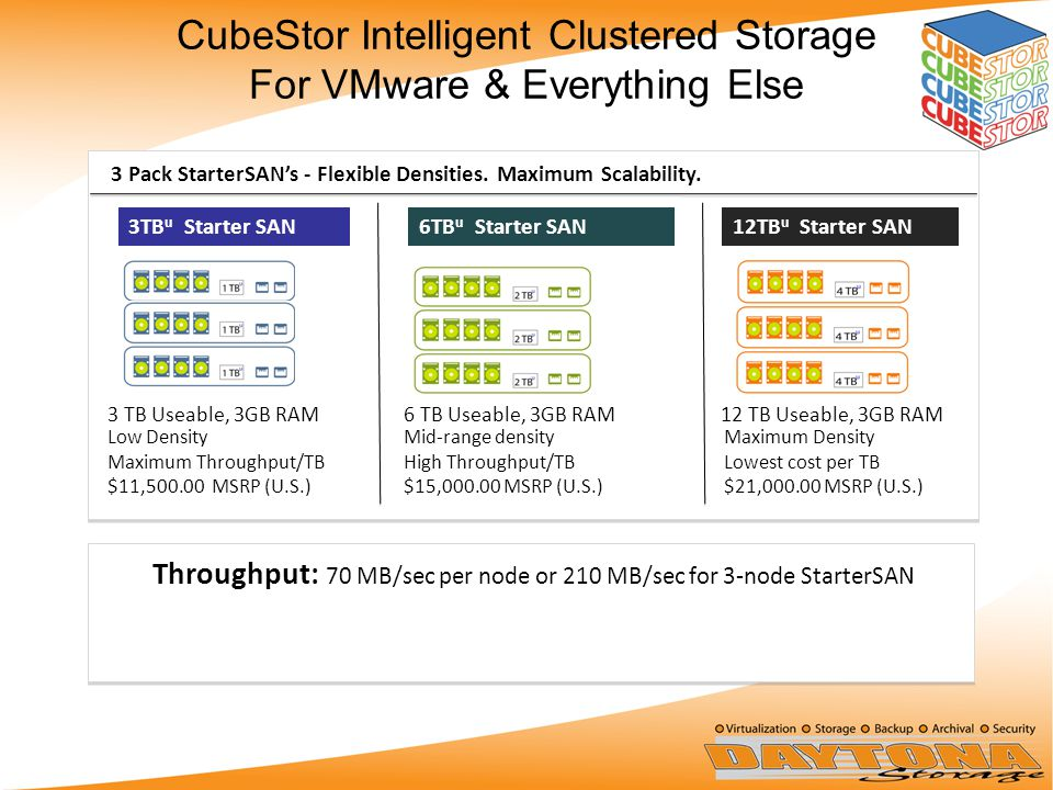 Throughput: 70 MB/sec per node or 210 MB/sec for 3-node StarterSAN Low Density Maximum Throughput/TB $11,500.00 MSRP (U.S.) 3 TB Useable, 3GB RAM 3 Pack StarterSAN's - Flexible Densities.