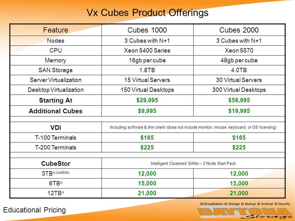 FeatureCubes 1000Cubes 2000 Nodes3 Cubes with N+1 CPUXeon 5400 SeriesXeon 5570 Memory16gb per cube48gb per cube SAN Storage1.8TB4.0TB Server Virtualization15 Virtual Servers30 Virtual Servers Desktop Virtualization150 Virtual Desktops300 Virtual Desktops Starting At $29,995$58,995 Additional Cubes $9,995$19,995 VDI Including software & thin client (does not include monitor, mouse, keyboard, or OS licensing) T-100 Terminals$165 T-200 Terminals$225 CubeStor Intelligent Clustered SANs – 3 Node Start Pack 3TB u (usable) 12,000 6TB u 15,000 12TB u 21,000 Vx Cubes Product Offerings Educational Pricing