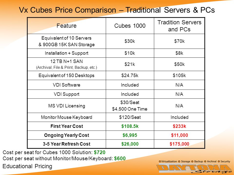 FeatureCubes 1000 Tradition Servers and PCs Equivalent of 10 Servers & 900GB 15K SAN Storage $30k$70k Installation + Support$10k$8k 12 TB N+1 SAN (Archival, File & Print, Backup, etc.) $21k$50k Equivalent of 150 Desktops$24.75k$105k VDI SoftwareIncludedN/A VDI SupportIncludedN/A MS VDI Licensing $30/Seat $4,500 One Time N/A Monitor Mouse Keyboard$120/SeatIncluded First Year Cost$108.5k$233k Ongoing Yearly Cost$6,995$11,000 3-5 Year Refresh Cost$26,000$175,000 Vx Cubes Price Comparison – Traditional Servers & PCs Cost per seat for Cubes 1000 Solution: $720 Cost per seat without Monitor/Mouse/Keyboard: $600 Educational Pricing