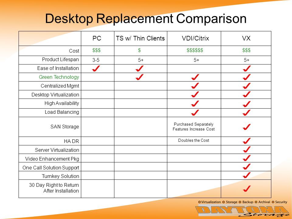 Desktop Replacement Comparison Cost Product Lifespan Ease of Installation Green Technology Centralized Mgmt Desktop Virtualization High Availability Load Balancing SAN Storage HA DR Server Virtualization Video Enhancement Pkg One Call Solution Support Turnkey Solution 30 Day Right to Return After Installation PC TS w/ Thin Clients VDI/Citrix VX $$$ $ $$$$$$ $$$ 3-5 5+ 5+ 5+ Purchased Separately Features Increase Cost Doubles the Cost