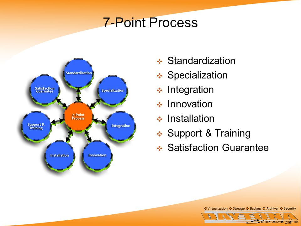 7-Point Process  Standardization  Specialization  Integration  Innovation  Installation  Support & Training  Satisfaction Guarantee