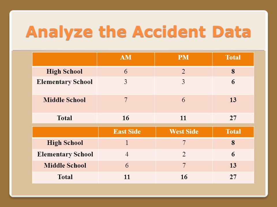 Analyze the Accident Data AMPMTotal High School628 Elementary School336 Middle School7613 Total161127 East SideWest SideTotal High School178 Elementary School426 Middle School6713 Total111627