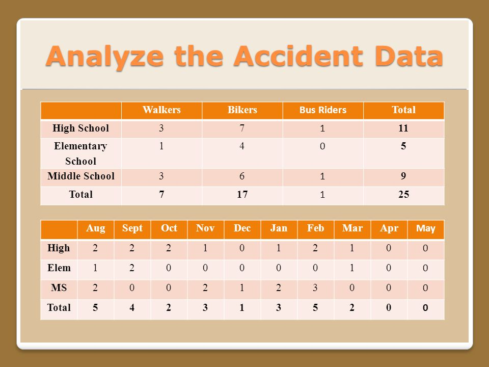 Analyze the Accident Data WalkersBikers Bus Riders Total High School37 1 11 Elementary School 14 0 5 Middle School36 1 9 Total717 1 25 AugSeptOctNovDecJanFebMarApr May High222101210 0 Elem120000010 0 MS200212300 0 Total542313520 0