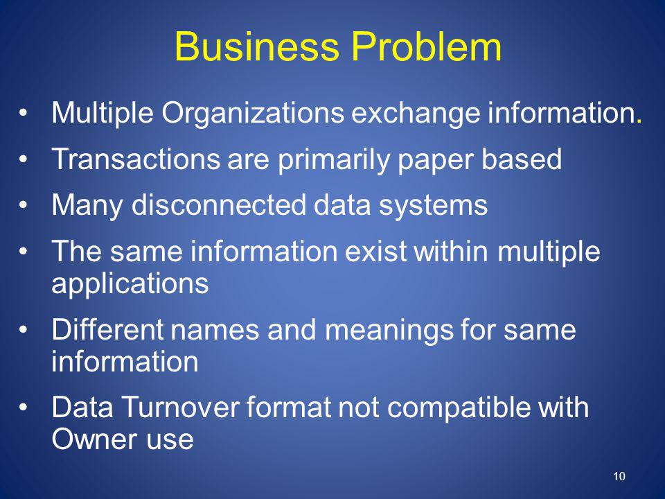 Business Problem Multiple Organizations exchange information. Transactions are primarily paper based Many disconnected data systems The same informati