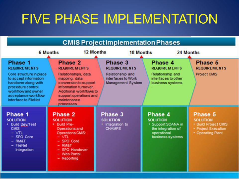 FIVE PHASE IMPLEMENTATION 16