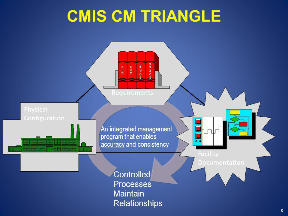 CMIS CM TRIANGLE 8 Requirements FDDFDD DRWGSDRWGS SDDSDD SPECSSPECS An integrated management program that enables accuracy and consistency Physical Configuration Facility Documentation Controlled Processes Maintain Relationships