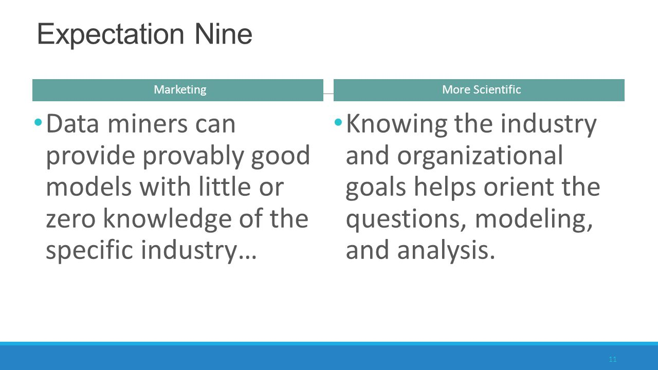 Data miners can provide provably good models with little or zero knowledge of the specific industry… Marketing More Scientific Knowing the industry and organizational goals helps orient the questions, modeling, and analysis.