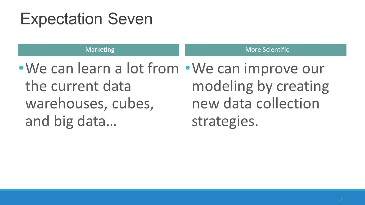 We can learn a lot from the current data warehouses, cubes, and big data… Marketing More Scientific We can improve our modeling by creating new data collection strategies.