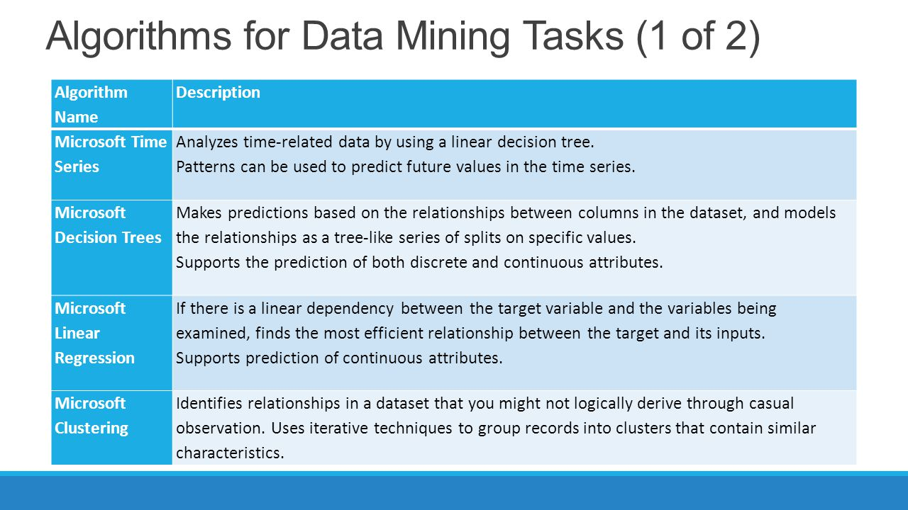 Algorithms for Data Mining Tasks (1 of 2) Algorithm Name Description Microsoft Time Series Analyzes time-related data by using a linear decision tree.