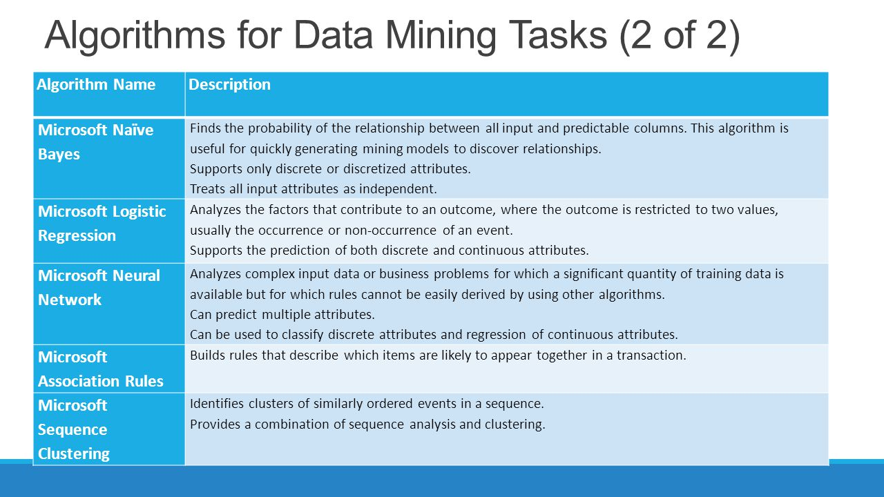 Algorithms for Data Mining Tasks (2 of 2) Algorithm NameDescription Microsoft Naïve Bayes Finds the probability of the relationship between all input and predictable columns.