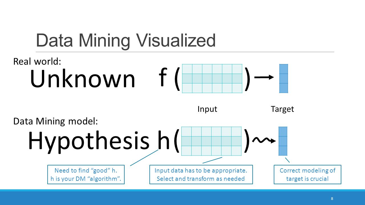 Data Mining Visualized 8 InputTarget f ( ) Hypothesis h )( Unknown Real world: Data Mining model: Need to find good h.