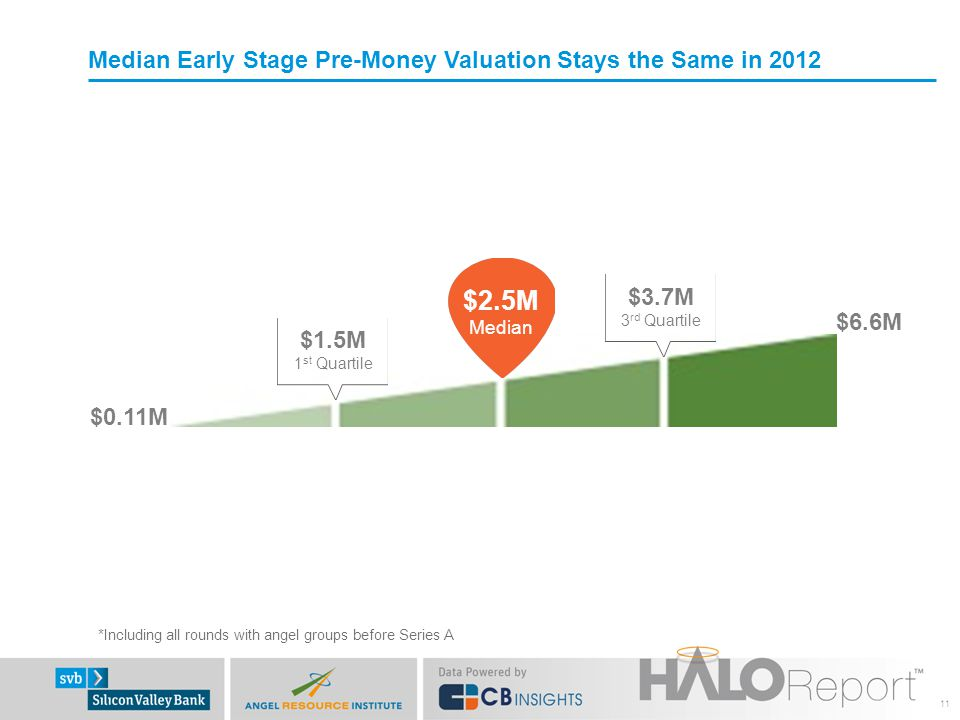 Median Early Stage Pre-Money Valuation Stays the Same in 2012 11 *Including all rounds with angel groups before Series A $2.5M Median $1.5M 1 st Quart