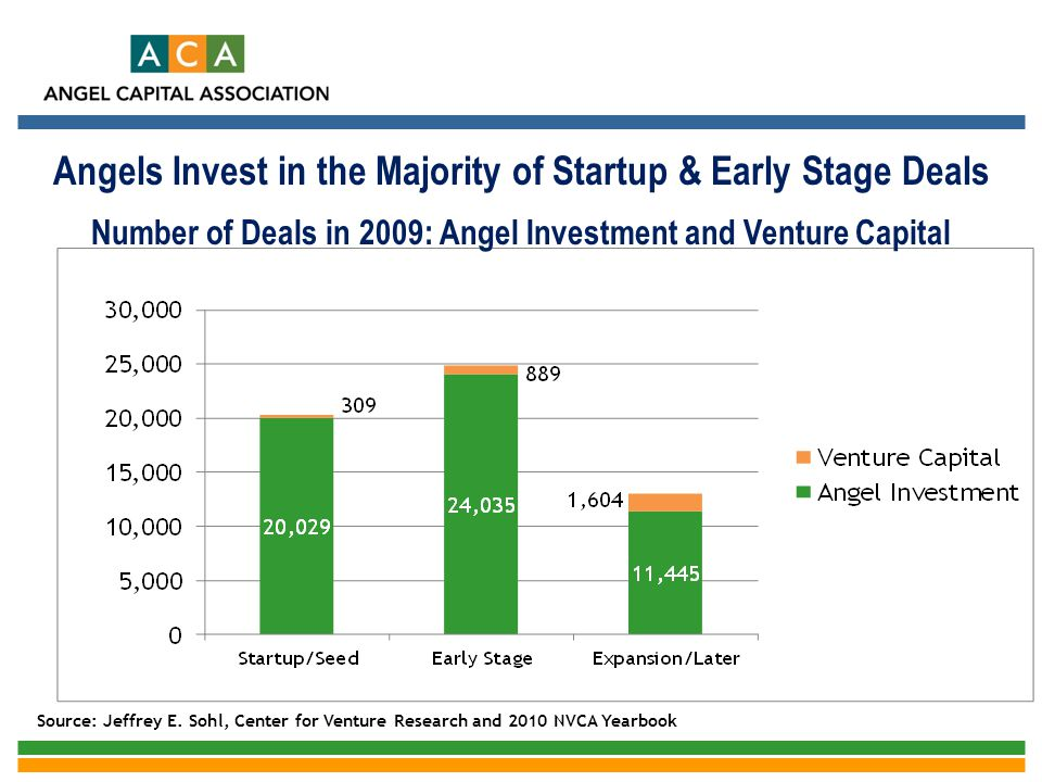 Angels Invest in the Majority of Startup & Early Stage Deals Number of Deals in 2009: Angel Investment and Venture Capital Source: Jeffrey E. Sohl, Ce