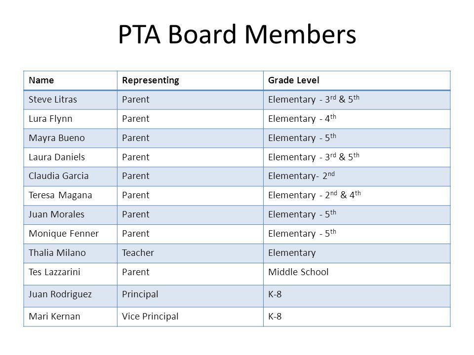 PTA Board Members NameRepresentingGrade Level Steve LitrasParentElementary - 3 rd & 5 th Lura FlynnParentElementary - 4 th Mayra BuenoParentElementary