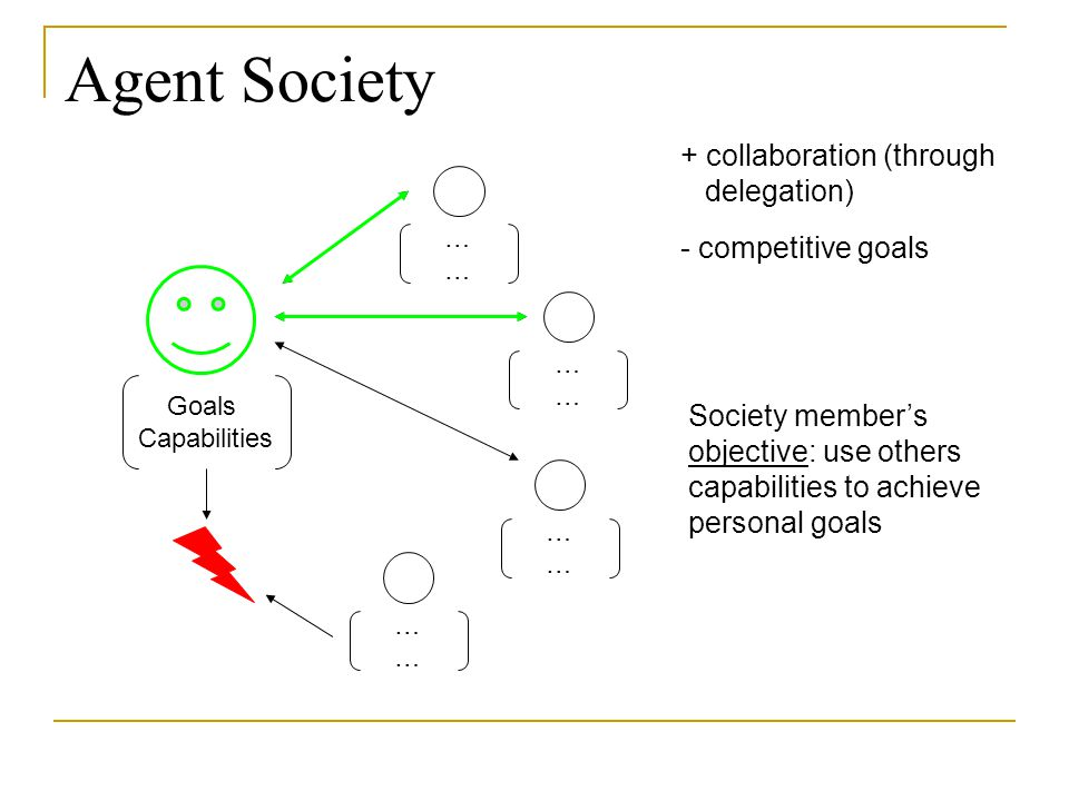 Agent Society Agent Goals Capabilities ………… ………… ………… ………… + collaboration (through delegation) - competitive goals Society member's objective: use ot