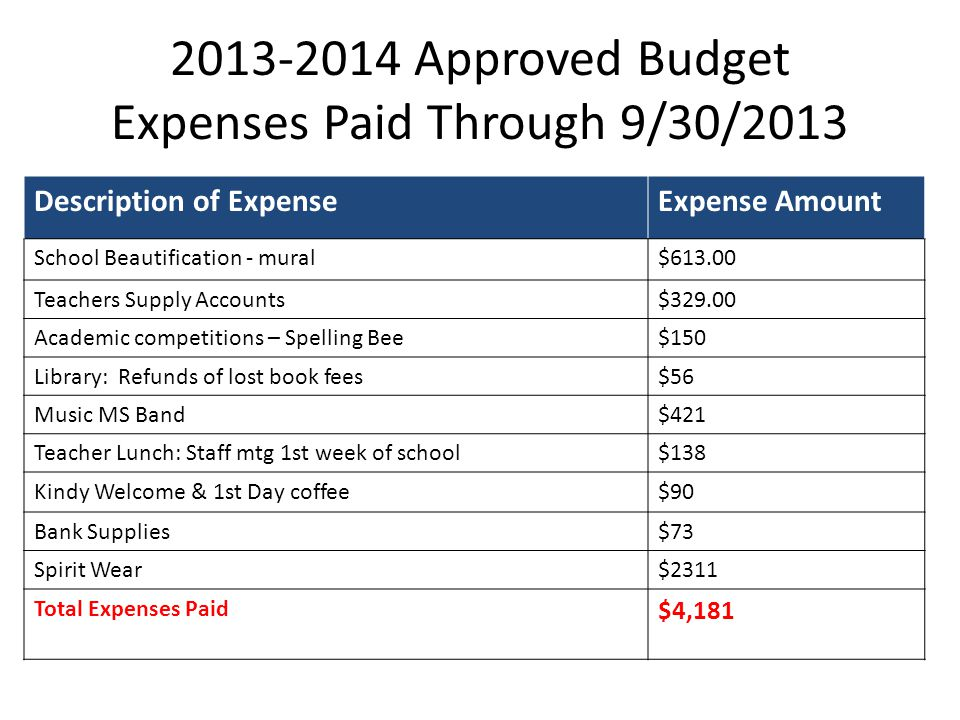 2013-2014 Approved Budget Expenses Paid Through 9/30/2013 Description of ExpenseExpense Amount School Beautification - mural$613.00 Teachers Supply Accounts$329.00 Academic competitions – Spelling Bee$150 Library: Refunds of lost book fees$56 Music MS Band$421 Teacher Lunch: Staff mtg 1st week of school$138 Kindy Welcome & 1st Day coffee$90 Bank Supplies$73 Spirit Wear$2311 Total Expenses Paid $4,181