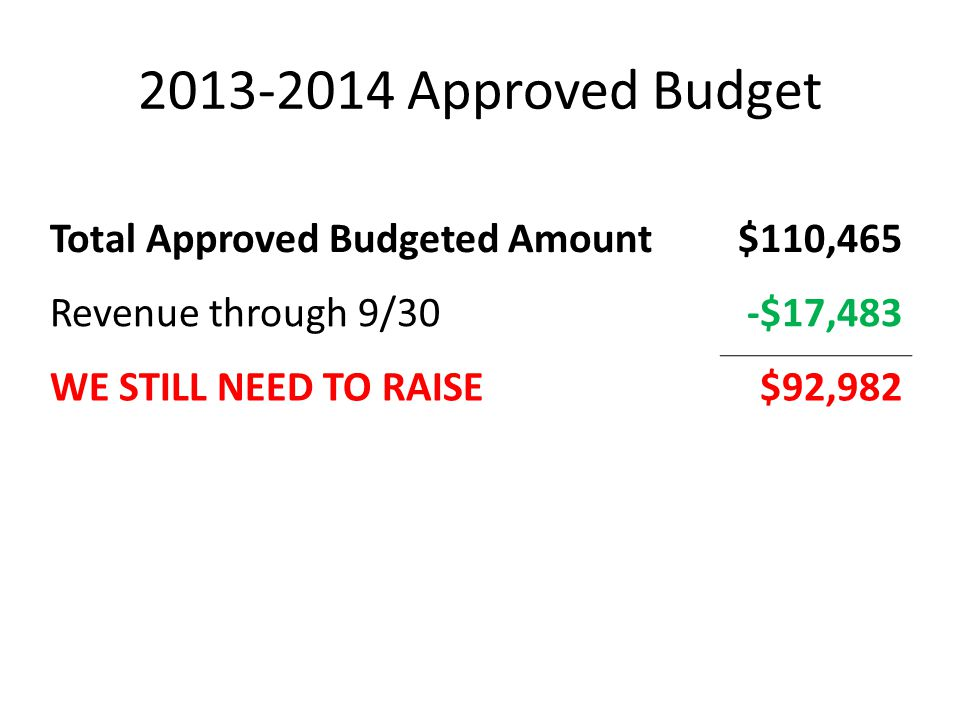 2013-2014 Approved Budget Total Approved Budgeted Amount$110,465 Revenue through 9/30-$17,483 WE STILL NEED TO RAISE$92,982
