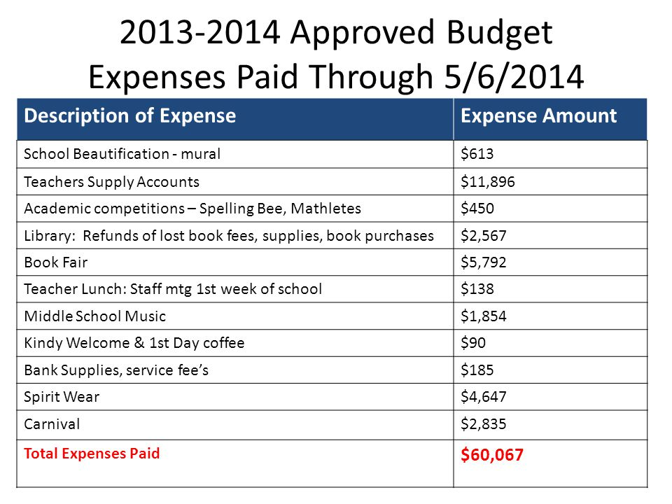 2013-2014 Approved Budget Expenses Paid Through 5/6/2014 Description of ExpenseExpense Amount School Beautification - mural$613 Teachers Supply Accoun