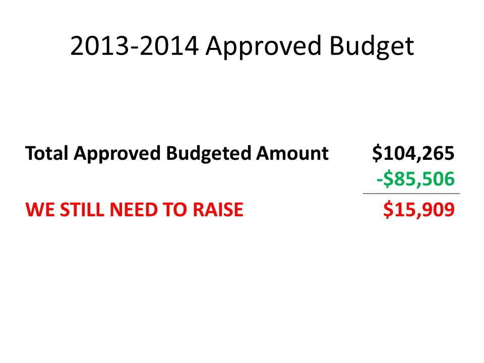 2013-2014 Approved Budget Total Approved Budgeted Amount$104,265 -$85,506 WE STILL NEED TO RAISE$15,909