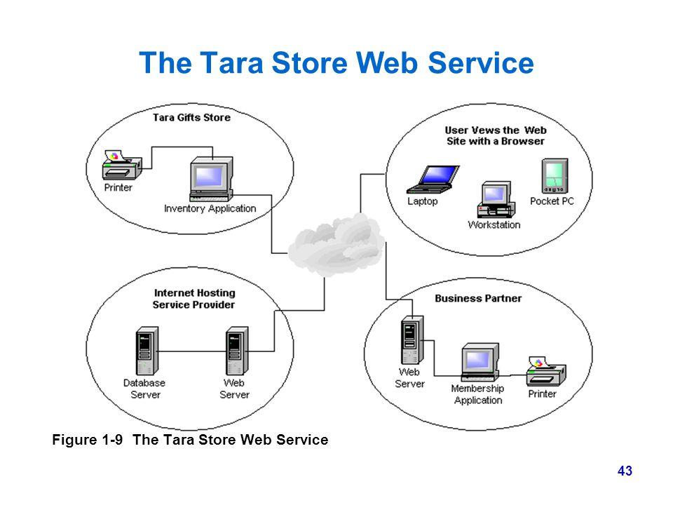 43 The Tara Store Web Service Figure 1-9 The Tara Store Web Service