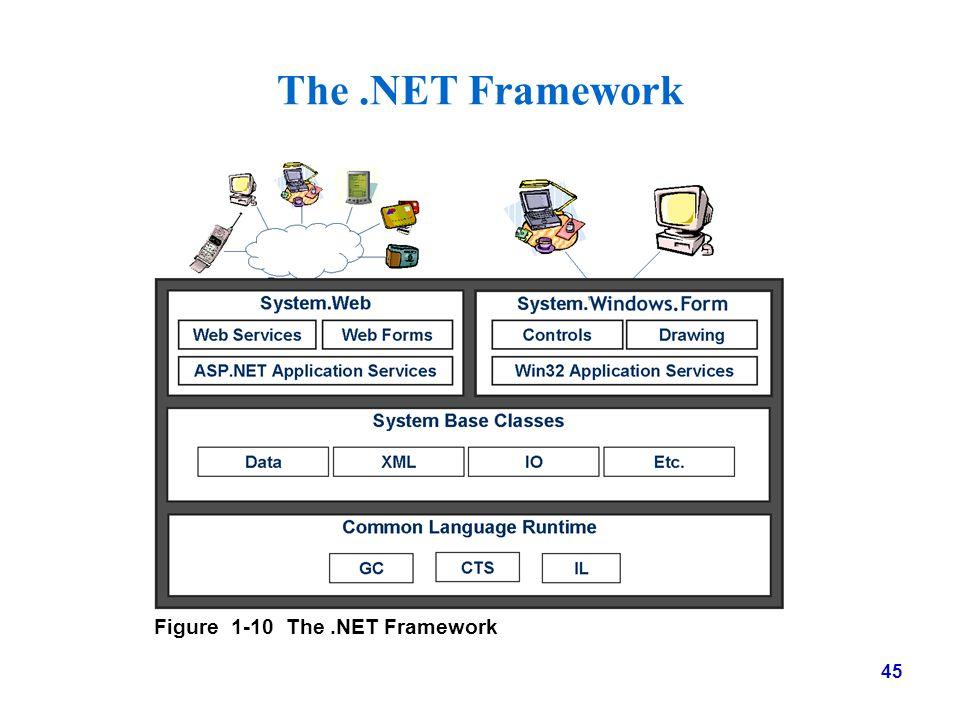 45 The.NET Framework Figure 1-10 The.NET Framework