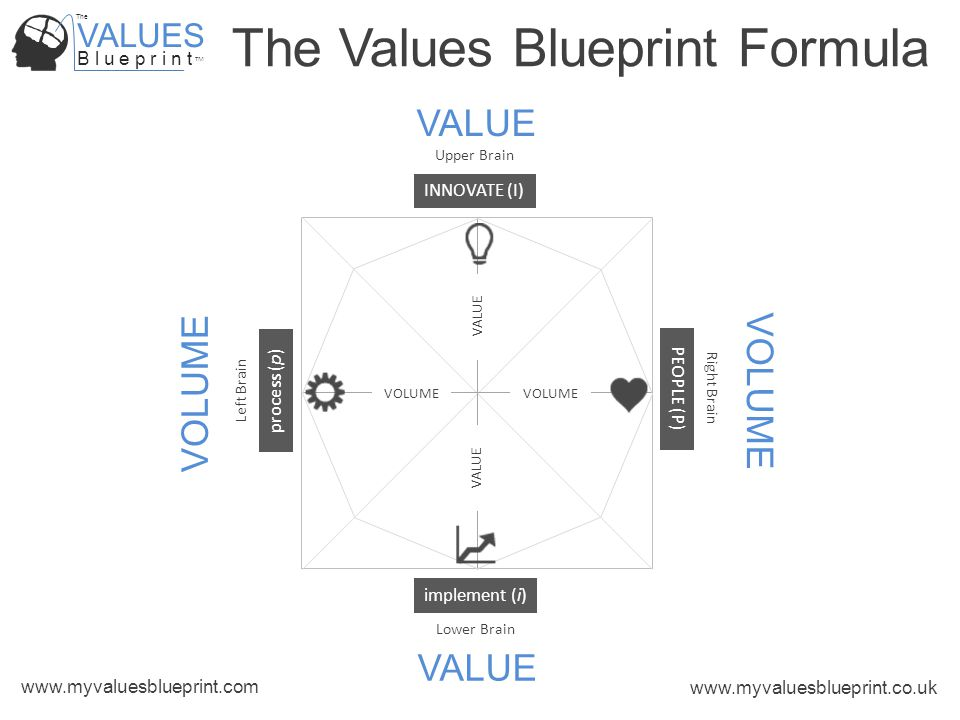 VALUES B l u e p r i n t TM The www.myvaluesblueprint.com www.myvaluesblueprint.co.uk The Values Blueprint Formula VALUE VOLUME PEOPLE (P) process (p) INNOVATE (I) implement (i) Upper Brain Lower Brain Right Brain Left Brain VALUE VOLUME