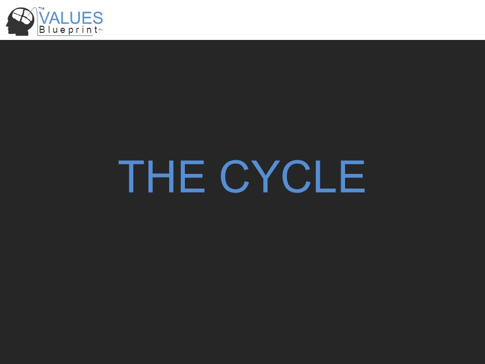 VALUES B l u e p r i n t TM The www.myvaluesblueprint.com www.myvaluesblueprint.co.uk THE CYCLE