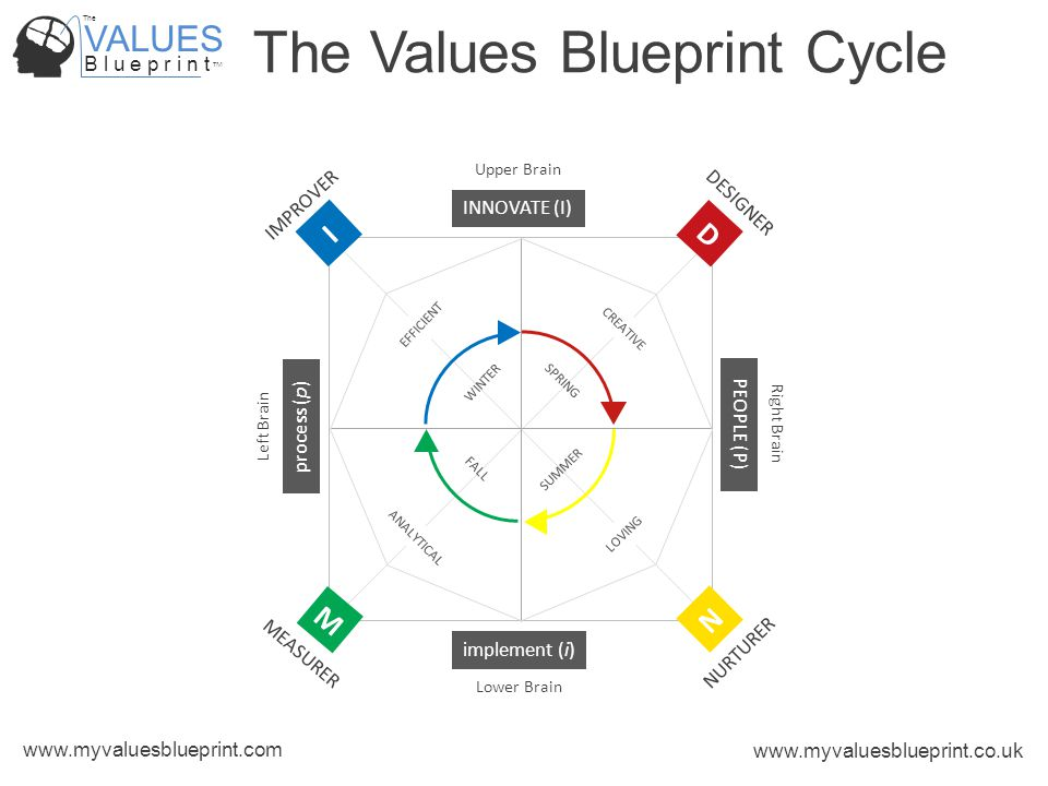 VALUES B l u e p r i n t TM The www.myvaluesblueprint.com www.myvaluesblueprint.co.uk The Values Blueprint Cycle PEOPLE (P) process (p) INNOVATE (I) implement (i) MEASURER M NURTURER N IMPROVER DESIGNER D I Upper Brain Lower Brain Right Brain Left Brain CREATIVE LOVING ANALYTICAL EFFICIENT SPRING FALL SUMMER WINTER