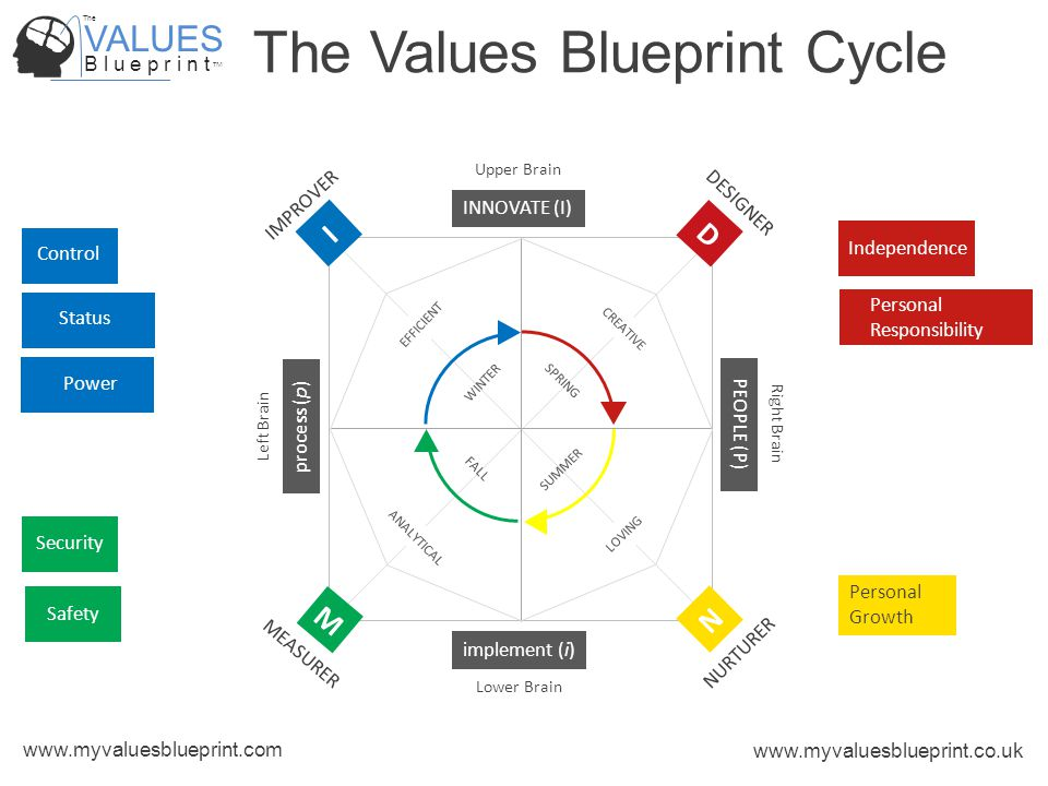 VALUES B l u e p r i n t TM The www.myvaluesblueprint.com www.myvaluesblueprint.co.uk The Values Blueprint Cycle PEOPLE (P) process (p) INNOVATE (I) implement (i) MEASURER M NURTURER N IMPROVER DESIGNER D I Upper Brain Lower Brain Right Brain Left Brain CREATIVE LOVING ANALYTICAL EFFICIENT Independence Safety Security Power Status Personal Growth Personal Responsibility Control SPRING FALL SUMMER WINTER