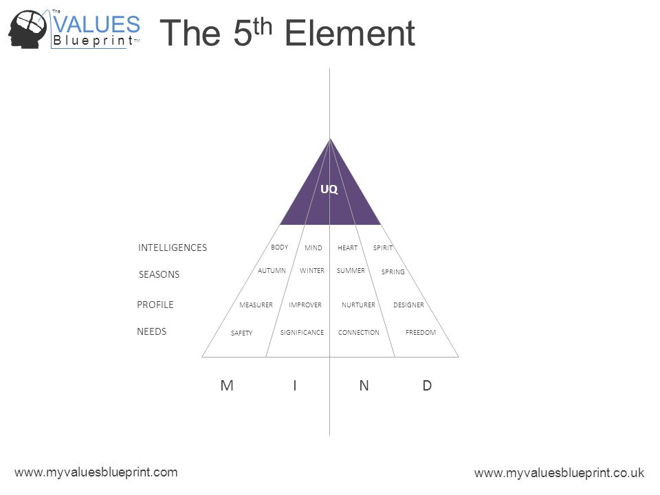 VALUES B l u e p r i n t TM The www.myvaluesblueprint.com www.myvaluesblueprint.co.uk The 5 th Element UQ INTELLIGENCES PROFILE NEEDS SEASONS SAFETY SIGNIFICANCE CONNECTION FREEDOM MEASURER IMPROVERNURTURERDESIGNER WINTER AUTUMNSUMMER SPRING BODY MINDHEART SPIRIT MIND
