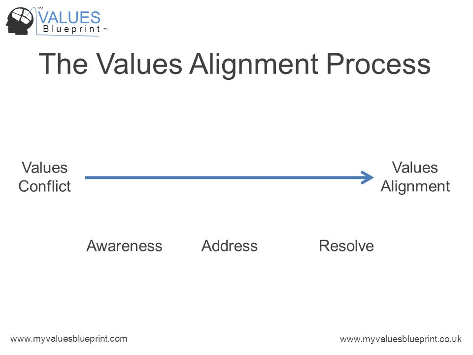 VALUES B l u e p r i n t TM The www.myvaluesblueprint.com www.myvaluesblueprint.co.uk The Values Alignment Process Values Conflict Values Alignment AwarenessAddressResolve