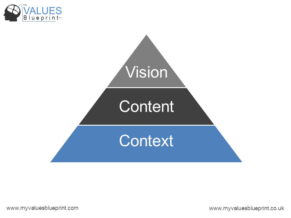 VALUES B l u e p r i n t TM The www.myvaluesblueprint.com www.myvaluesblueprint.co.uk Context Vision Content