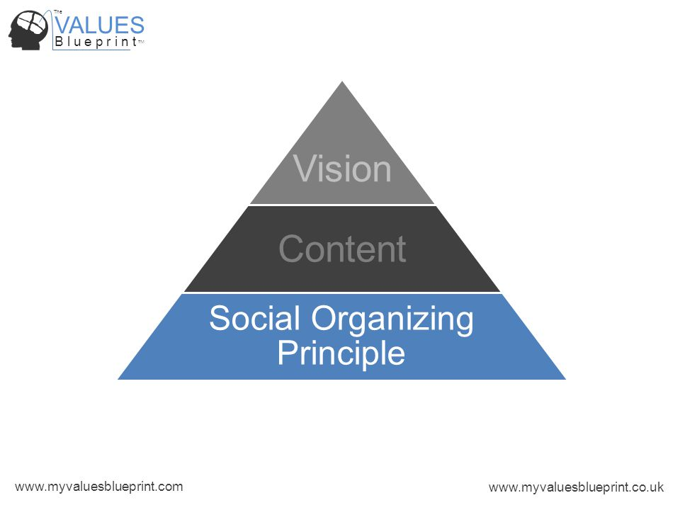 VALUES B l u e p r i n t TM The www.myvaluesblueprint.com www.myvaluesblueprint.co.uk Social Organizing Principle Vision Content