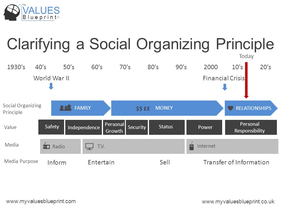 VALUES B l u e p r i n t TM The www.myvaluesblueprint.com www.myvaluesblueprint.co.uk World War IIFinancial Crisis Clarifying a Social Organizing Principle FAMILY MONEY RELATIONSHIPS Independence Safety SecurityPower Status Radio T.V.