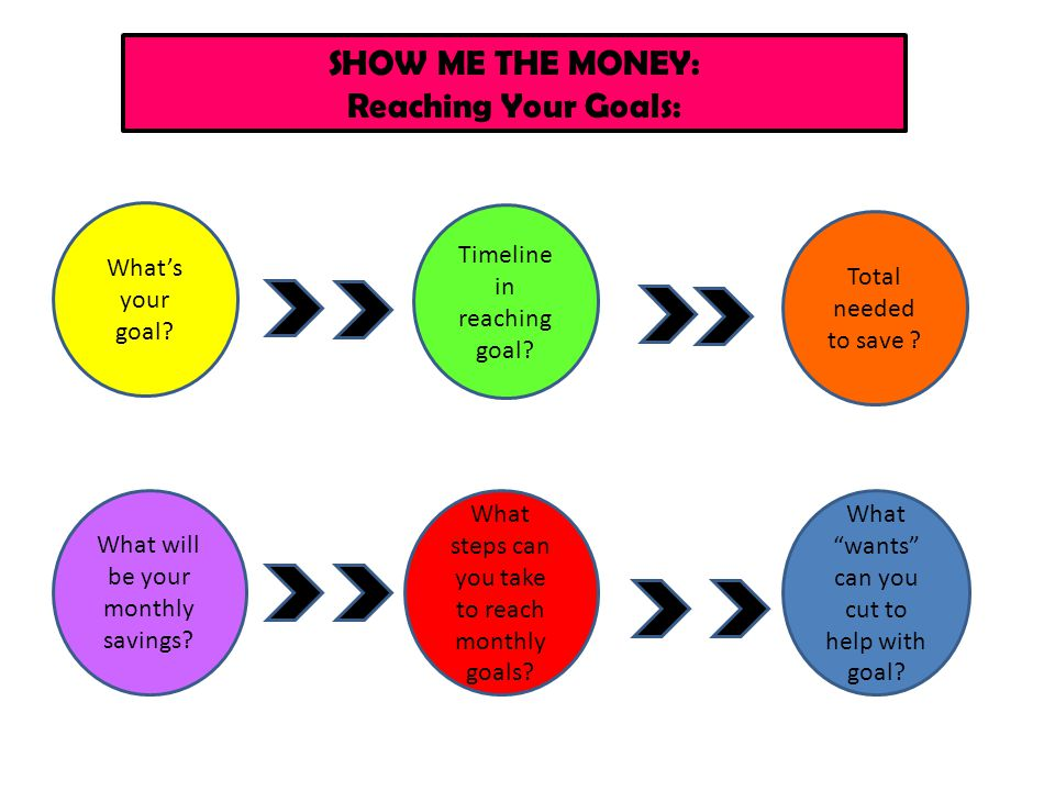 SHOW ME THE MONEY: Reaching Your Goals: What's your goal? Timeline in reaching goal? Total needed to save ? What will be your monthly savings? What st