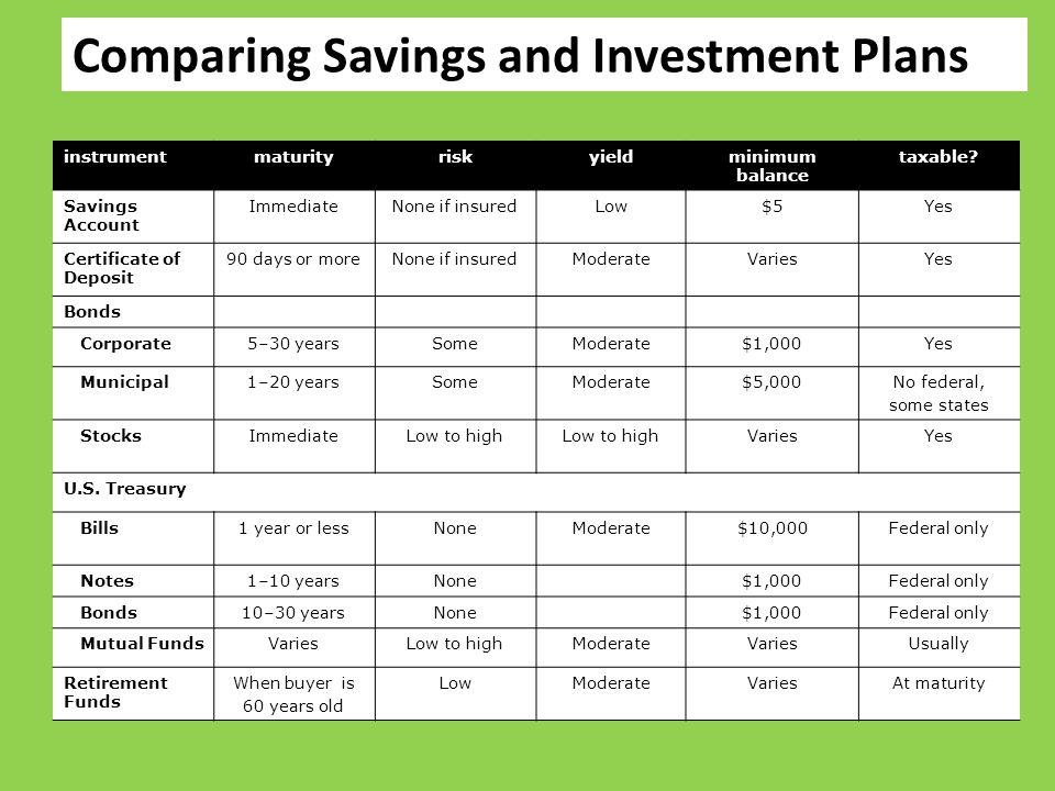 instrumentmaturityriskyieldminimum balance taxable? Savings Account ImmediateNone if insuredLow$5Yes Certificate of Deposit 90 days or moreNone if ins