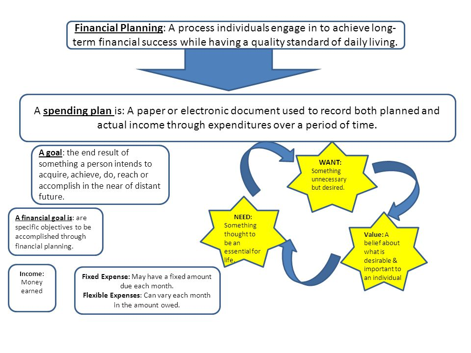Financial Planning: A process individuals engage in to achieve long- term financial success while having a quality standard of daily living. A spendin