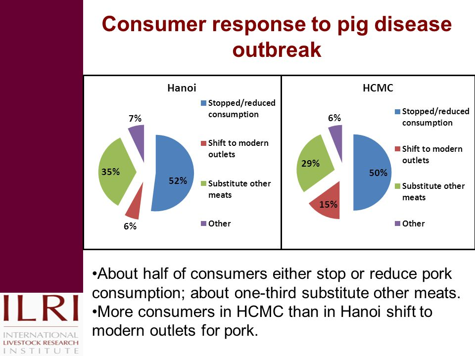 Consumer response to pig disease outbreak About half of consumers either stop or reduce pork consumption; about one-third substitute other meats.
