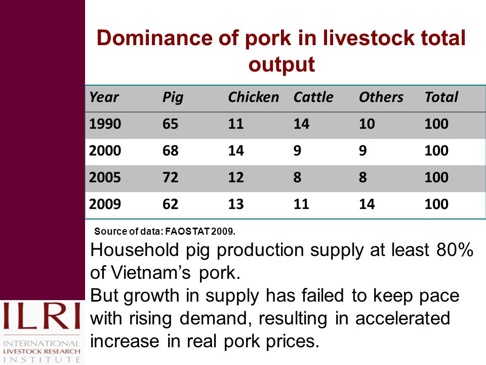Dominance of pork in livestock total output YearPigChickenCattleOthersTotal 199065111410100 2000681499100 2005721288100 200962131114100 Household pig production supply at least 80% of Vietnam's pork.