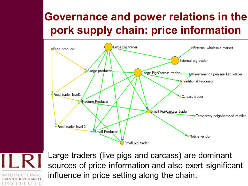 Governance and power relations in the pork supply chain: price information Large traders (live pigs and carcass) are dominant sources of price information and also exert significant influence in price setting along the chain.