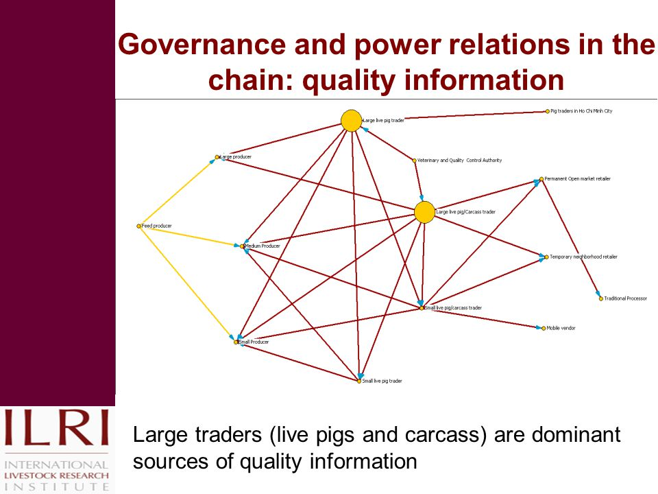 Governance and power relations in the chain: quality information Large traders (live pigs and carcass) are dominant sources of quality information